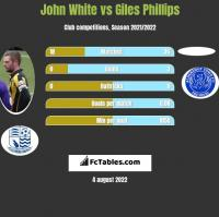 John White vs Giles Phillips h2h player stats