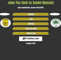 John Yke Ibeh vs Daniel Mancini h2h player stats