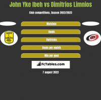 John Yke Ibeh vs Dimitrios Limnios h2h player stats