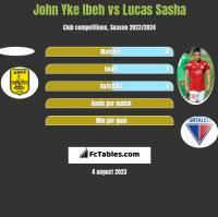 John Yke Ibeh vs Lucas Sasha h2h player stats