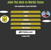John Yke Ibeh vs Martin Tonso h2h player stats