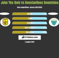 John Yke Ibeh vs Konstantinos Doumtsios h2h player stats