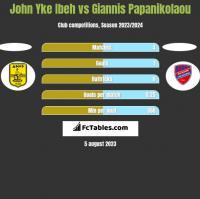 John Yke Ibeh vs Giannis Papanikolaou h2h player stats