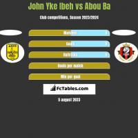 John Yke Ibeh vs Abou Ba h2h player stats