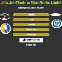 John-Joe O'Toole vs Ethan Ebanks-Landell h2h player stats