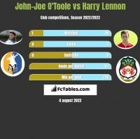 John-Joe O'Toole vs Harry Lennon h2h player stats