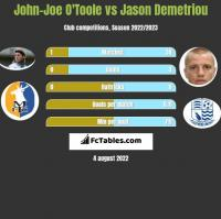 John-Joe O'Toole vs Jason Demetriou h2h player stats
