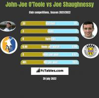John-Joe O'Toole vs Joe Shaughnessy h2h player stats
