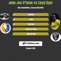 John-Joe O'Toole vs Lloyd Dyer h2h player stats