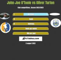John-Joe O'Toole vs Oliver Turton h2h player stats