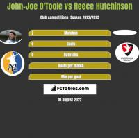 John-Joe O'Toole vs Reece Hutchinson h2h player stats