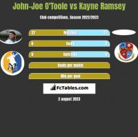 John-Joe O'Toole vs Kayne Ramsey h2h player stats