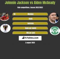 Johnnie Jackson vs Aiden McGeady h2h player stats