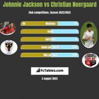 Johnnie Jackson vs Christian Noergaard h2h player stats