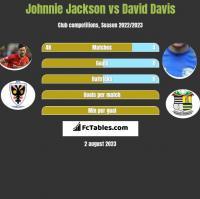 Johnnie Jackson vs David Davis h2h player stats