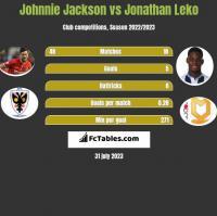 Johnnie Jackson vs Jonathan Leko h2h player stats