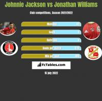 Johnnie Jackson vs Jonathan Williams h2h player stats