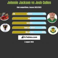 Johnnie Jackson vs Josh Cullen h2h player stats