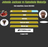 Johnnie Jackson vs Kamohelo Mokotjo h2h player stats