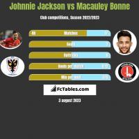 Johnnie Jackson vs Macauley Bonne h2h player stats