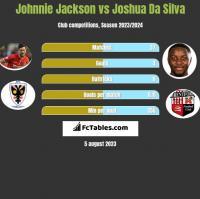 Johnnie Jackson vs Joshua Da Silva h2h player stats
