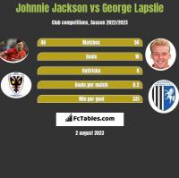 Johnnie Jackson vs George Lapslie h2h player stats