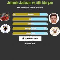 Johnnie Jackson vs Albi Morgan h2h player stats