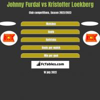 Johnny Furdal vs Kristoffer Loekberg h2h player stats