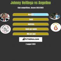 Johnny Heitinga vs Angelino h2h player stats