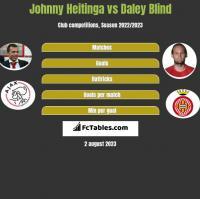 Johnny Heitinga vs Daley Blind h2h player stats