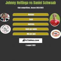 Johnny Heitinga vs Daniel Schwaab h2h player stats