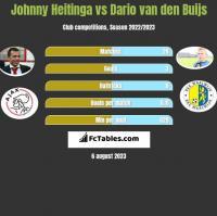 Johnny Heitinga vs Dario van den Buijs h2h player stats