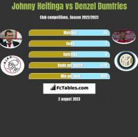 Johnny Heitinga vs Denzel Dumfries h2h player stats