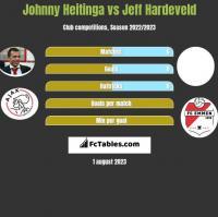 Johnny Heitinga vs Jeff Hardeveld h2h player stats