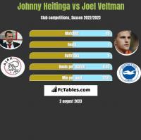 Johnny Heitinga vs Joel Veltman h2h player stats