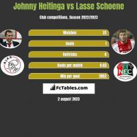 Johnny Heitinga vs Lasse Schoene h2h player stats