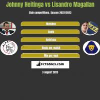 Johnny Heitinga vs Lisandro Magallan h2h player stats