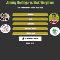 Johnny Heitinga vs Nick Viergever h2h player stats