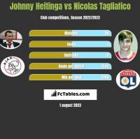 Johnny Heitinga vs Nicolas Tagliafico h2h player stats