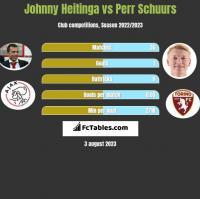 Johnny Heitinga vs Perr Schuurs h2h player stats