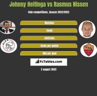 Johnny Heitinga vs Rasmus Nissen h2h player stats
