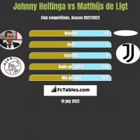 Johnny Heitinga vs Matthijs de Ligt h2h player stats