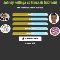 Johnny Heitinga vs Noussair Mazraoui h2h player stats