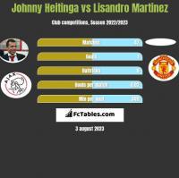 Johnny Heitinga vs Lisandro Martinez h2h player stats
