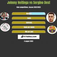Johnny Heitinga vs Sergino Dest h2h player stats