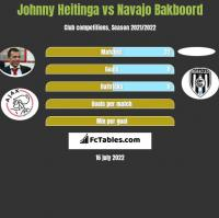 Johnny Heitinga vs Navajo Bakboord h2h player stats