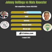 Johnny Heitinga vs Mats Knoester h2h player stats