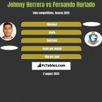 Johnny Herrera vs Fernando Hurtado h2h player stats