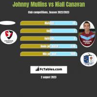 Johnny Mullins vs Niall Canavan h2h player stats