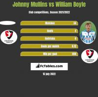 Johnny Mullins vs William Boyle h2h player stats